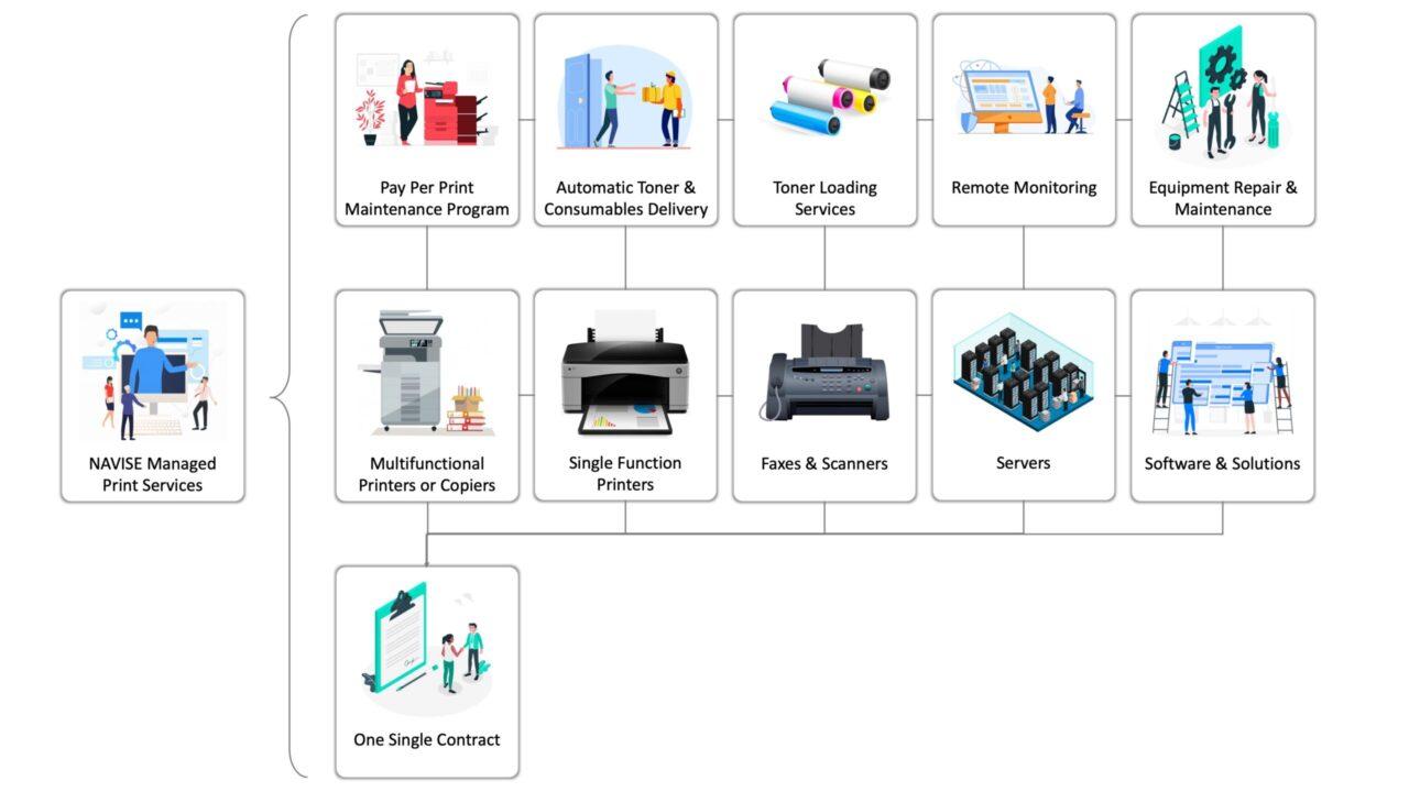 Navise Managed Print Service
