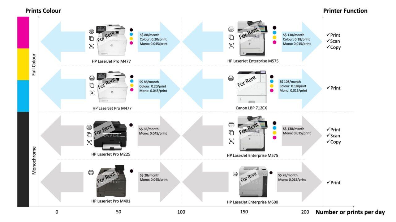 Printer For Rent Model Selection Guide