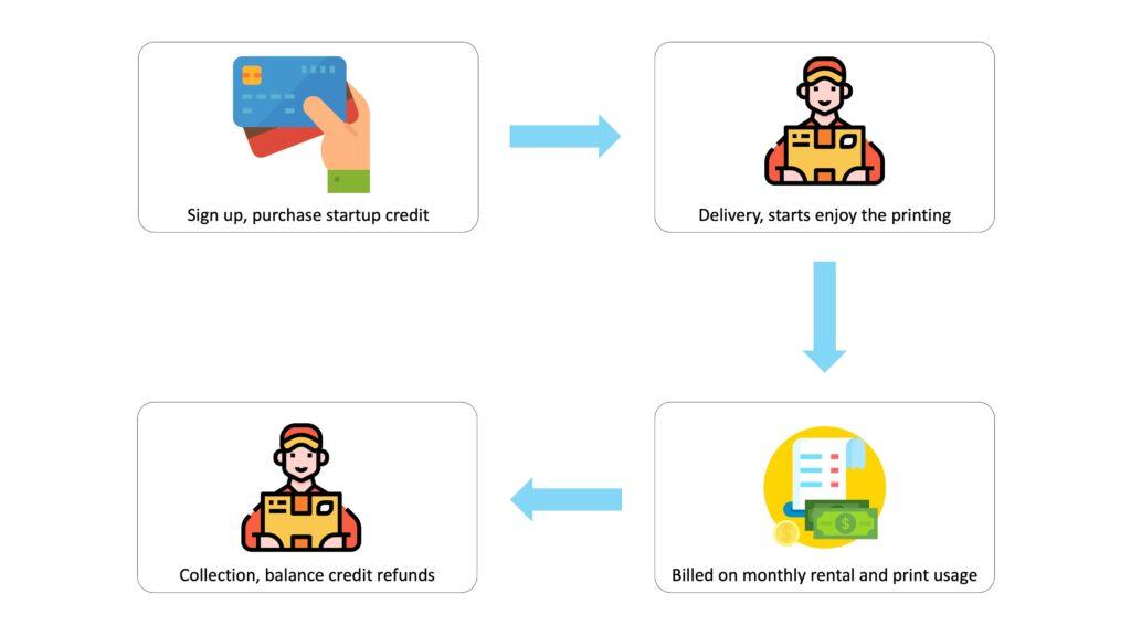 Navise Printer Rental Plan